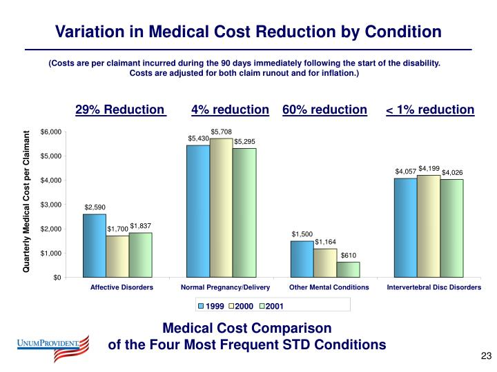 Variation in Medical Cost Reduction by Condition