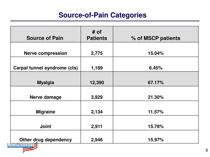Source-of-Pain Categories