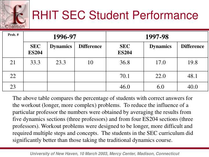 RHIT SEC Student Performance