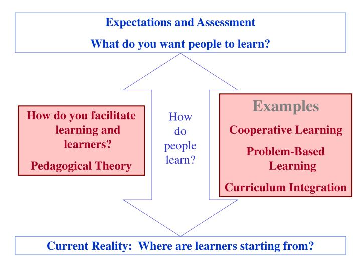 Expectations and Assessment