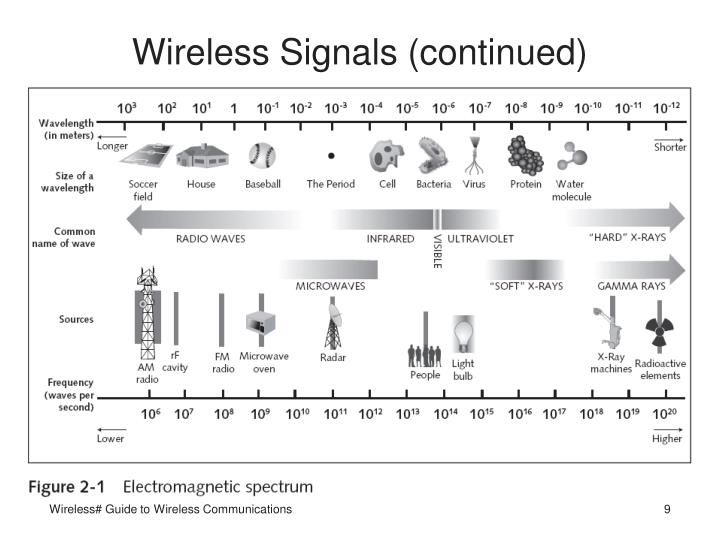 Wireless Signals (continued)