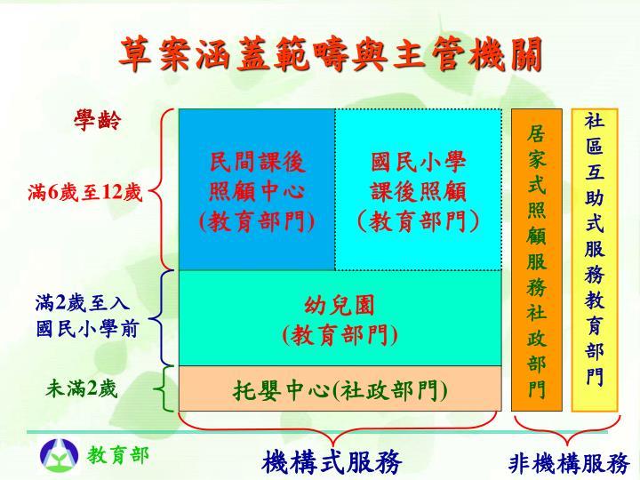 草案涵蓋範疇與主管機關