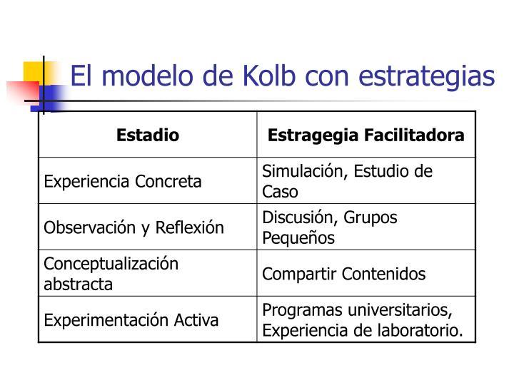 El modelo de Kolb con estrategias