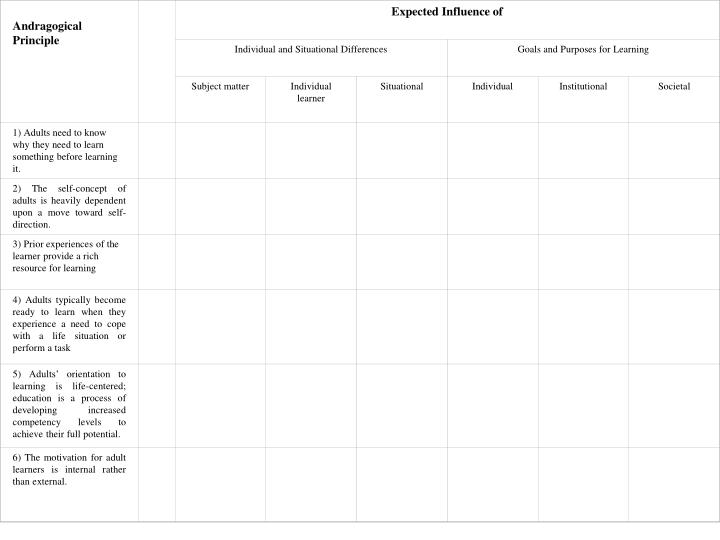 Figure 2 - Andragogical learner analysis