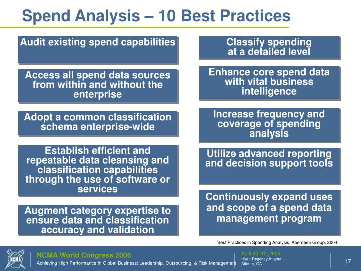 Spend Analysis – 10 Best Practices