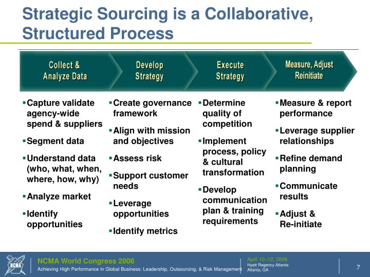 Strategic Sourcing is a Collaborative, Structured Process