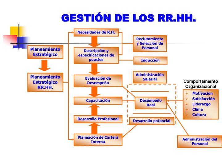 GESTIÓN DE LOS RR.HH.