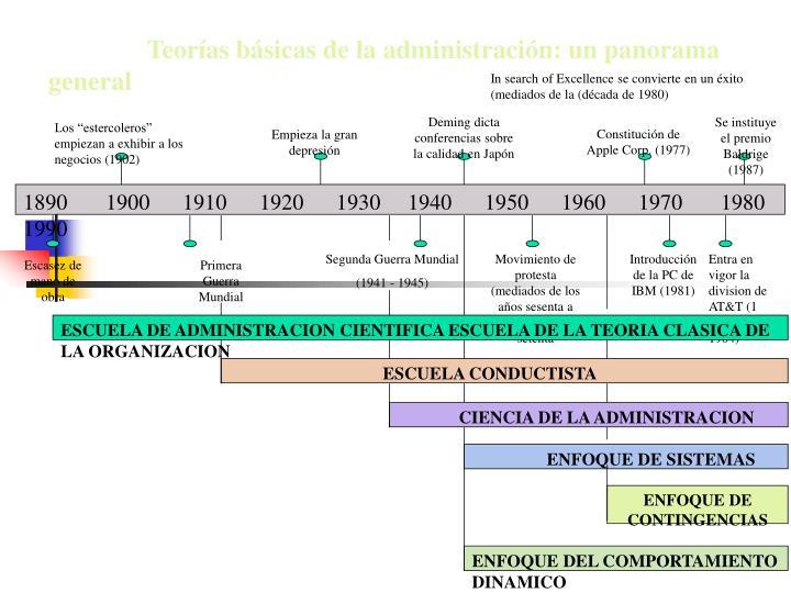 Teorías básicas de la administración: un panorama general