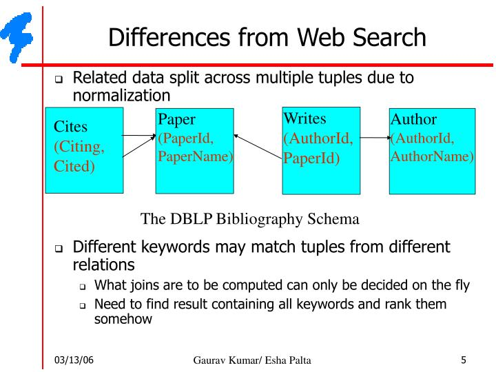 Differences from Web Search