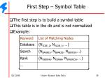 first step symbol table