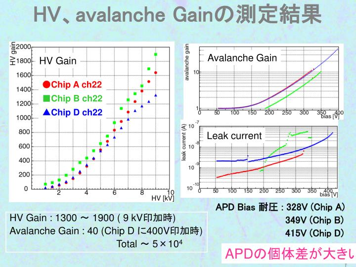 HV、avalanche Gain