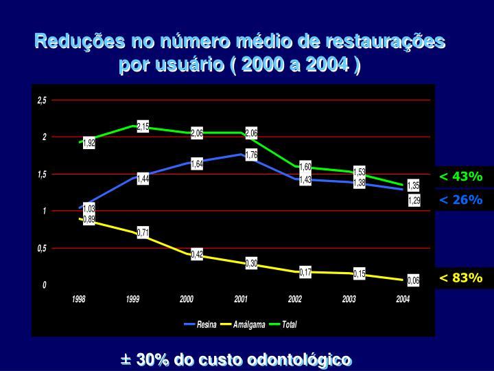 Reduções no número médio de restaurações por usuário ( 2000 a 2004 )