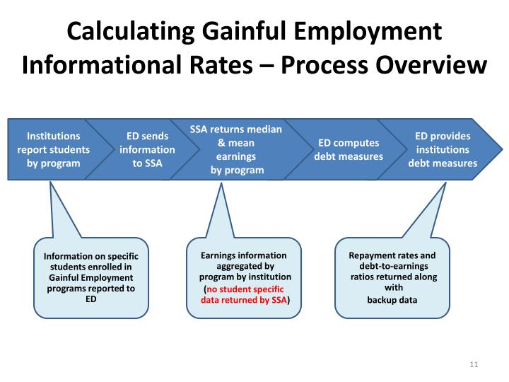 Calculating Gainful Employment Informational Rates – Process Overview
