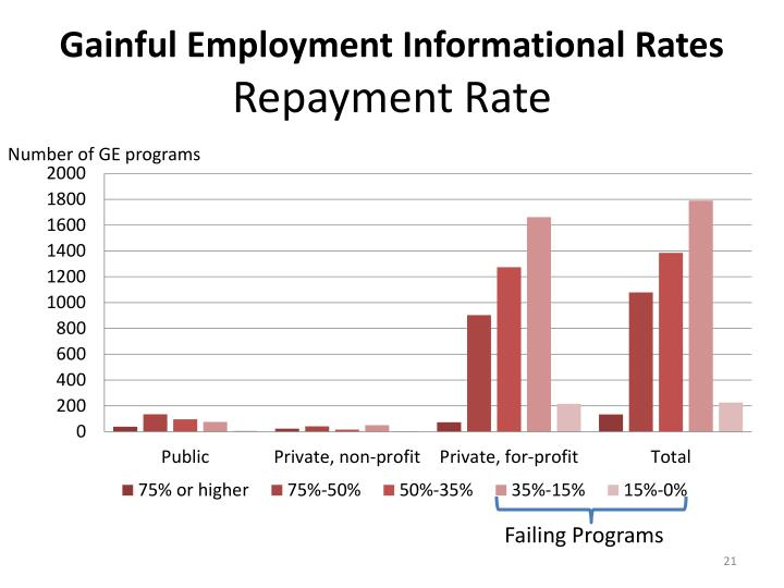 Gainful Employment Informational Rates