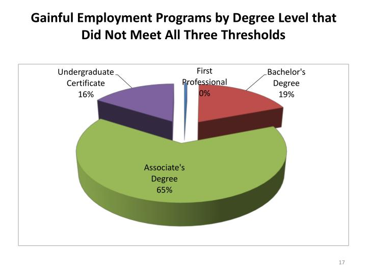 Gainful Employment Programs by Degree Level that Did Not Meet All Three Thresholds