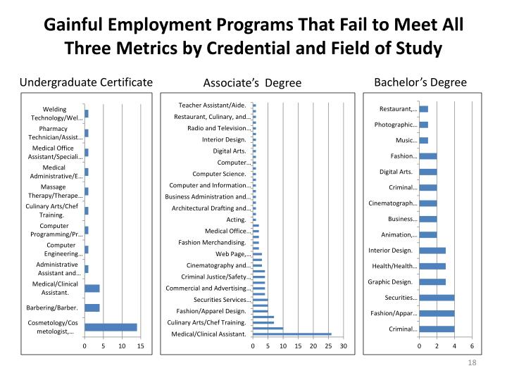 Gainful Employment Programs That Fail to Meet All Three Metrics by Credential and Field of Study