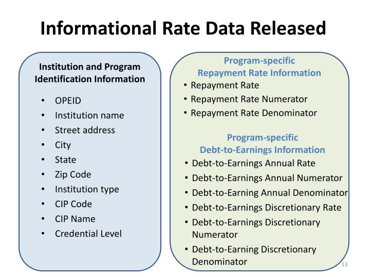 Informational Rate Data Released