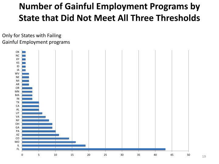 Number of Gainful Employment Programs by State that Did Not Meet All Three Thresholds