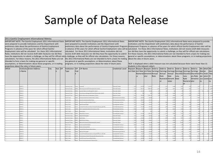 Sample of Data Release