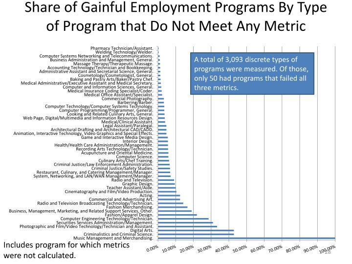 Share of Gainful Employment Programs By Type of Program that Do Not Meet
