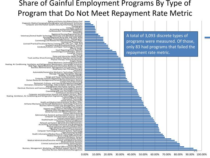 Share of Gainful Employment Programs By Type of Program that Do Not Meet Repayment Rate Metric