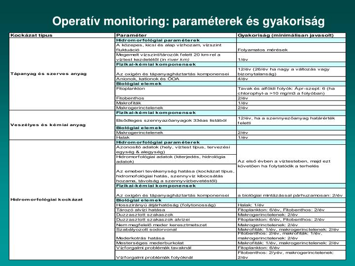 Operatív monitoring: paraméterek és gyakoriság