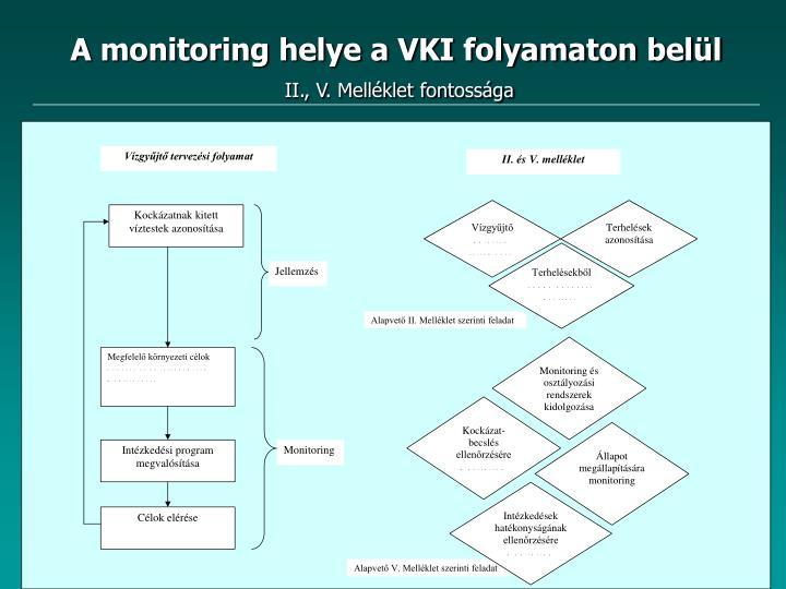 A monitoring helye a VKI folyamaton belül