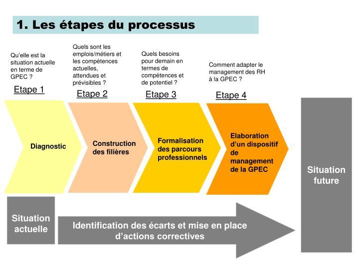 1. Les étapes du processus