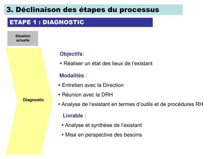 3. Déclinaison des étapes du processus