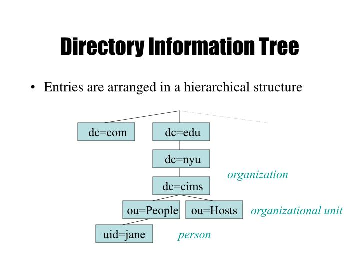 Directory Information Tree