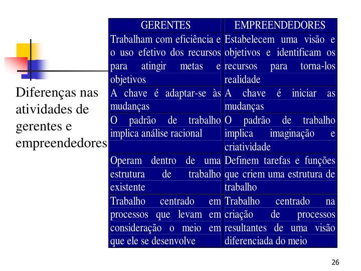 Diferenças nas atividades de gerentes e empreendedores
