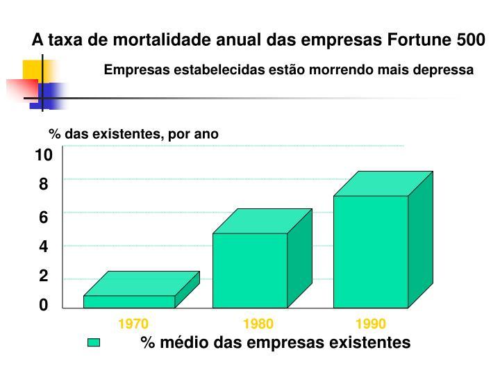 A taxa de mortalidade anual das empresas Fortune 500