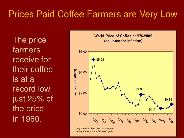 Prices Paid Coffee Farmers are Very Low