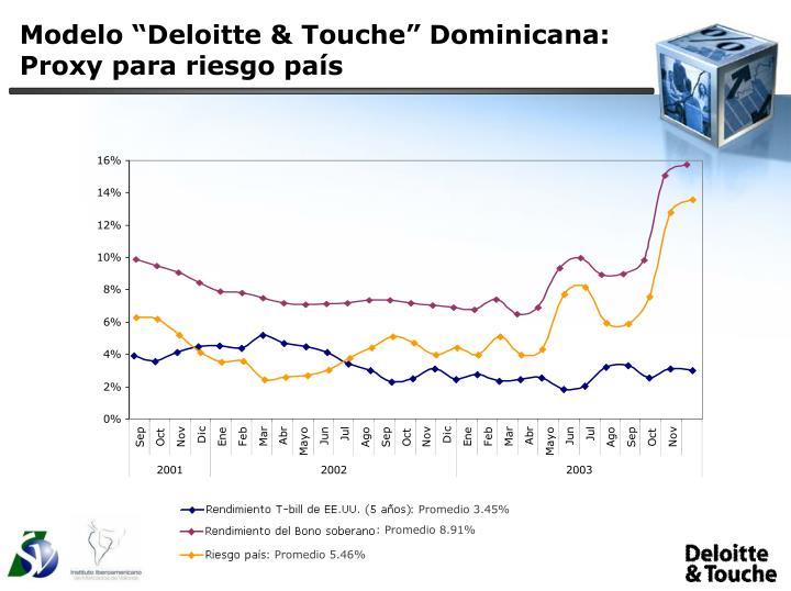 """Modelo """"Deloitte & Touche"""" Dominicana:"""