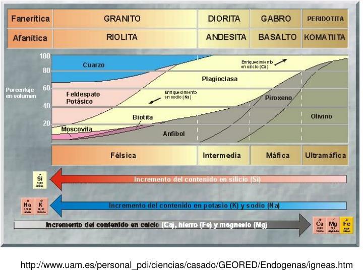 http://www.uam.es/personal_pdi/ciencias/casado/GEORED/Endogenas/igneas.htm