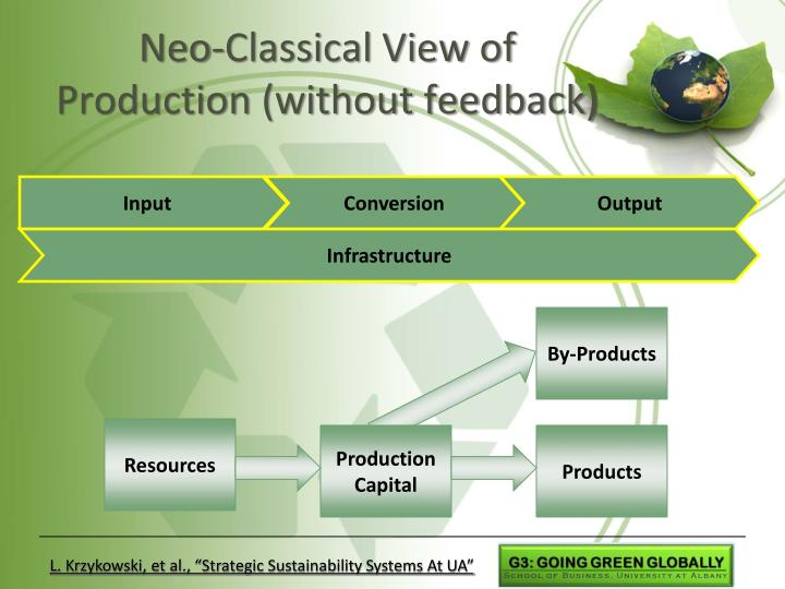 Neo-Classical View of Production (without feedback)
