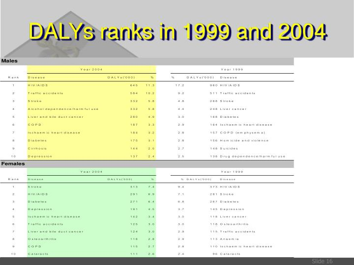 DALYs ranks in 1999 and 2004