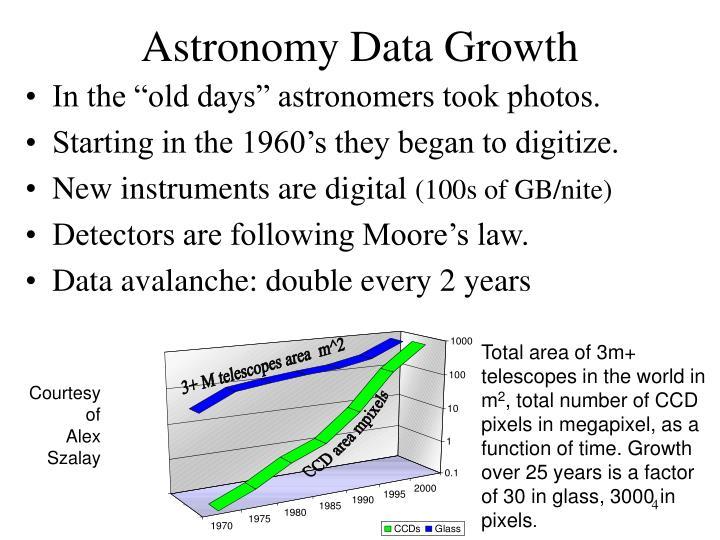 Astronomy Data Growth