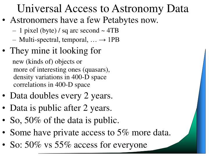 Universal Access to Astronomy Data