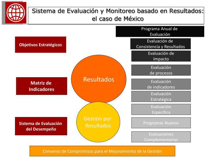 Sistema de Evaluación y Monitoreo basado en Resultados: