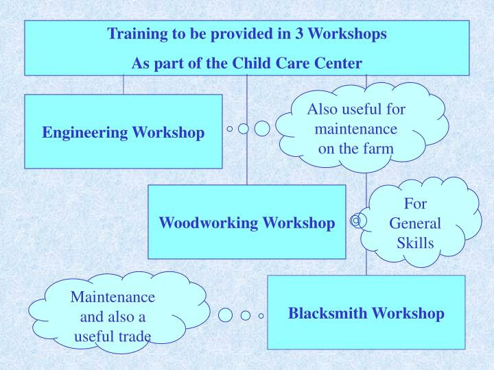 Training to be provided in 3 Workshops