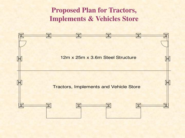 Proposed Plan for Tractors, Implements & Vehicles Store