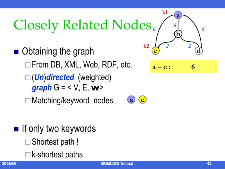 Closely Related Nodes