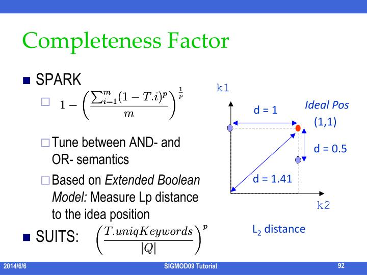 Completeness Factor