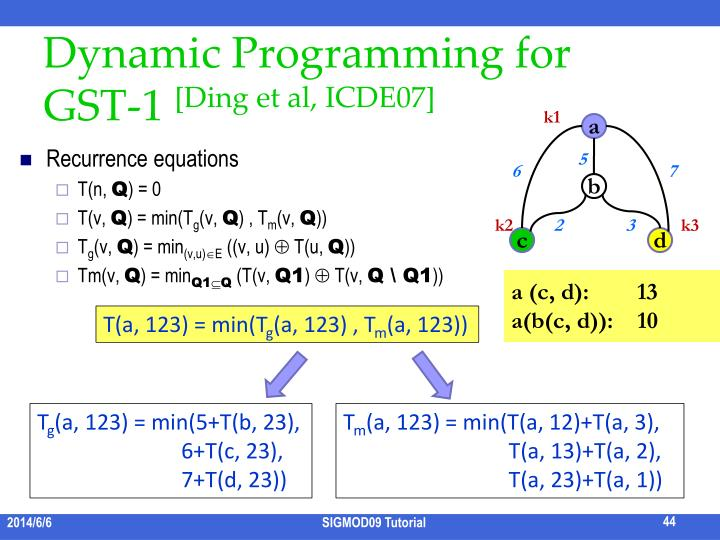 Dynamic Programming for GST-1