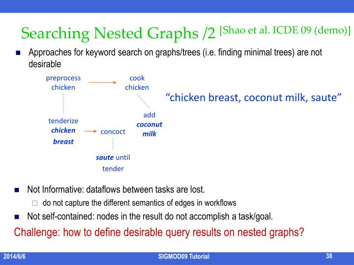Searching Nested Graphs /2