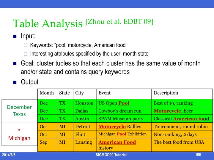 Table Analysis