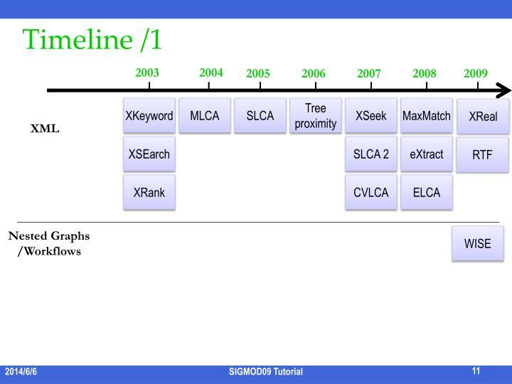 Timeline /1