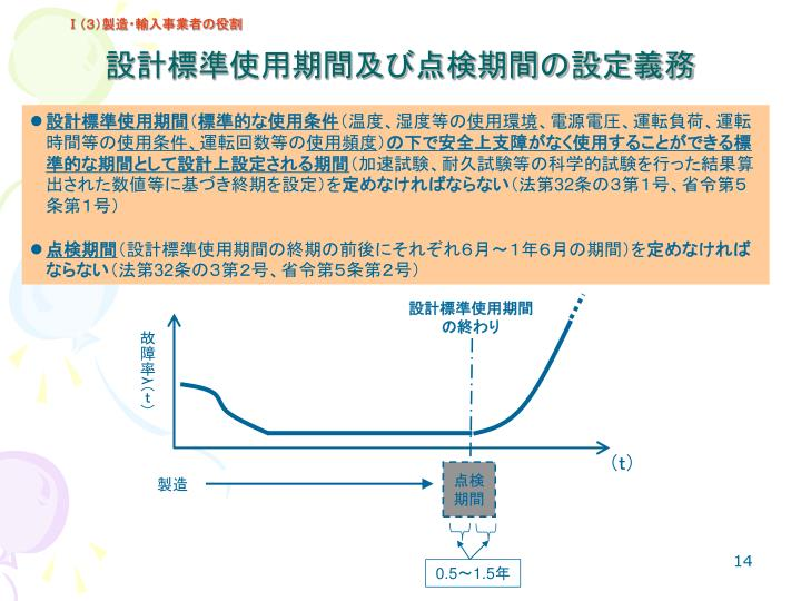 設計標準使用期間及び点検期間の設定義務