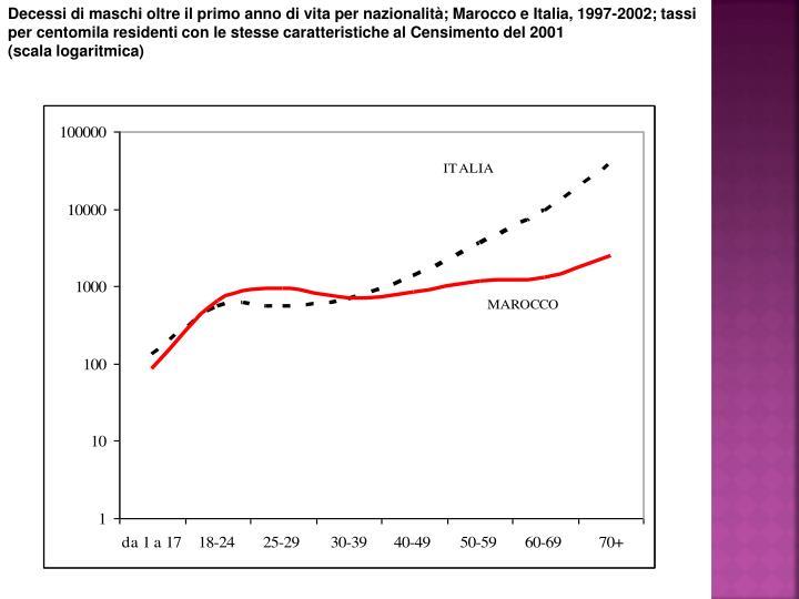 Decessi di maschi oltre il primo anno di vita per nazionalità; Marocco e Italia, 1997-2002; tassi per centomila residenti con le stesse caratteristiche al Censimento del 2001